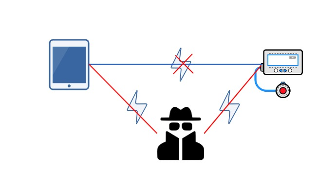 Man-in-the-Middle (MITM) attack