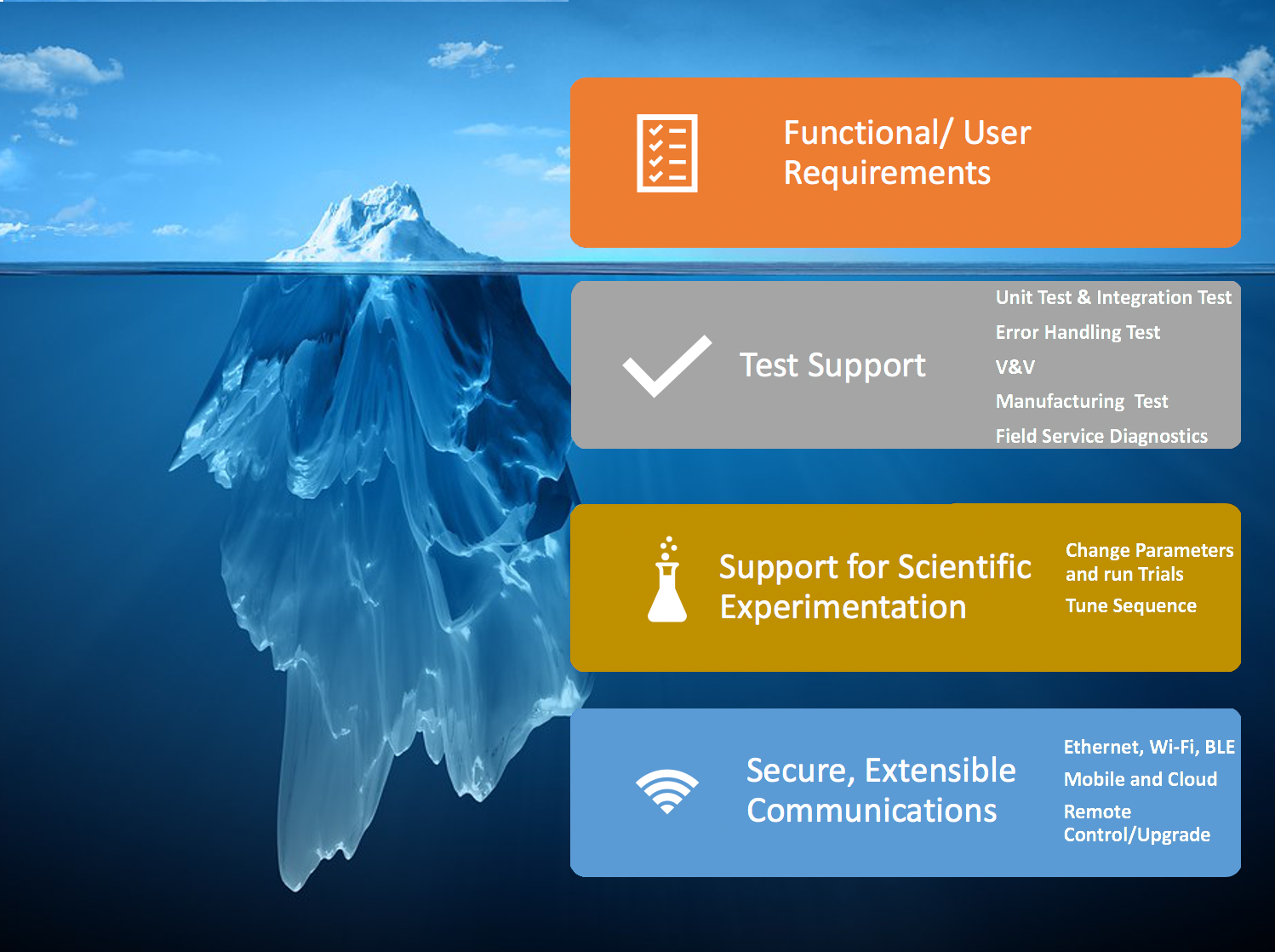 tip of the iceberg functional user requirements. The rest of the iceberg is listed as test support, support for scientific experimentation, secure extendable communications