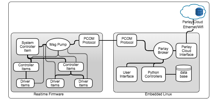 Architecture of system components