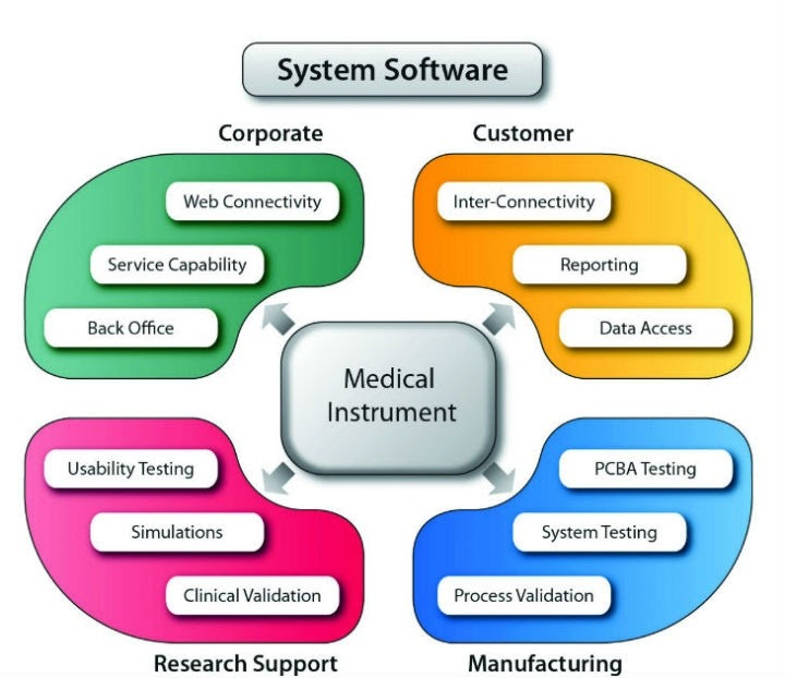 system software infographic, medical instruments, corporate, customer, manufacturing and research support