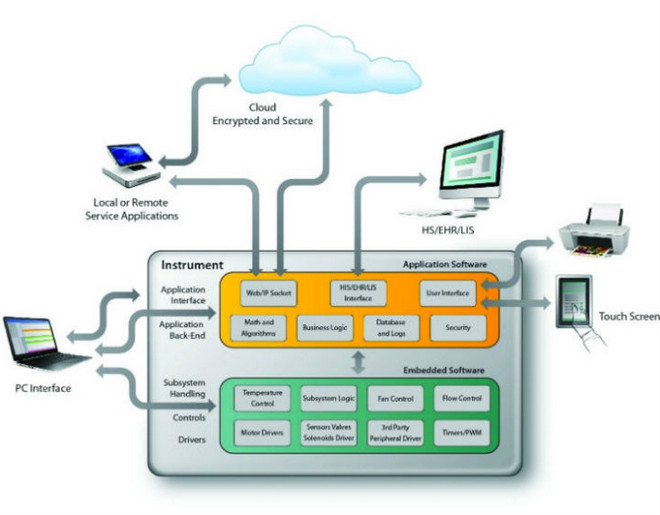 System Software Development Services