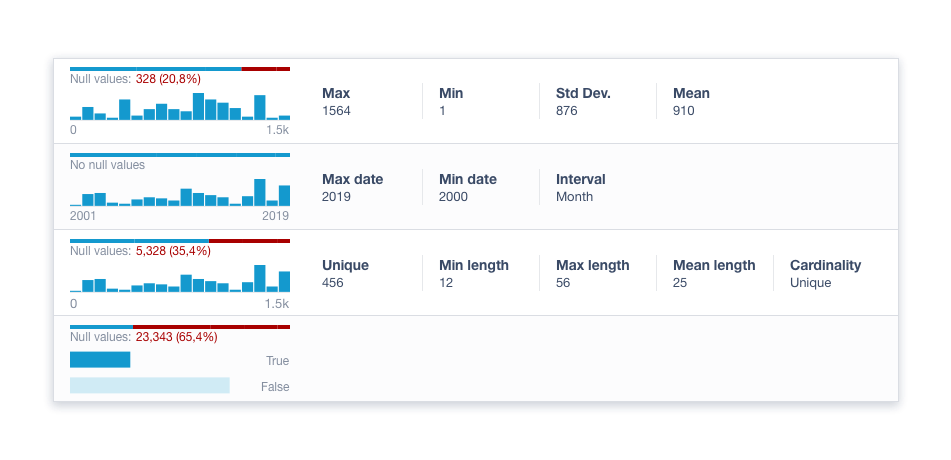 data profiler data stats
