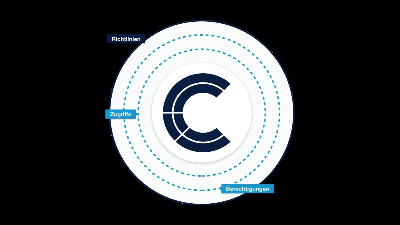 data access management authorization governance