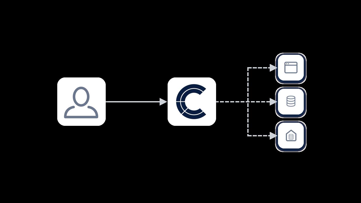 Rollenverwaltung Data Steward Zugriffsmanagement
