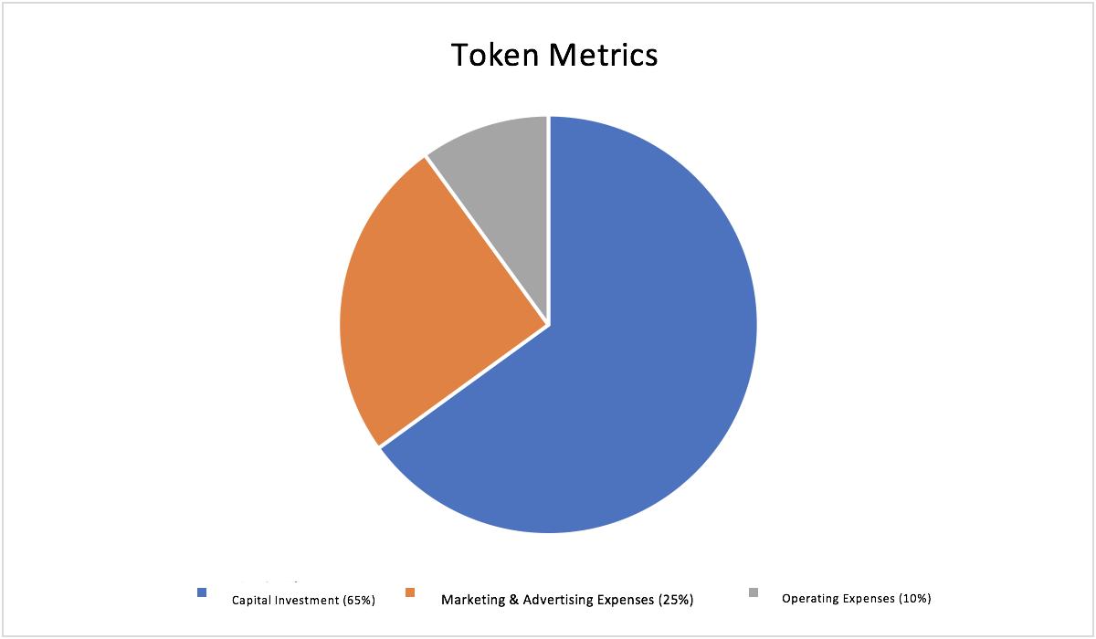 pdc token metrics pie chart table 5