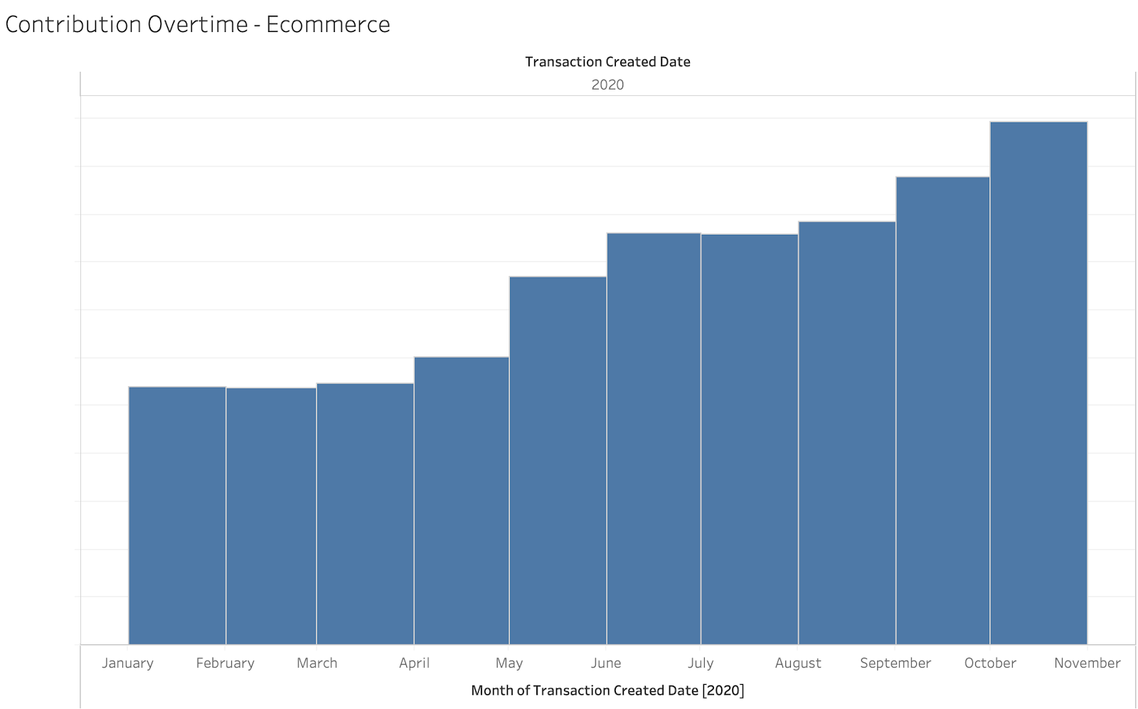 E-Commerce growth overtime