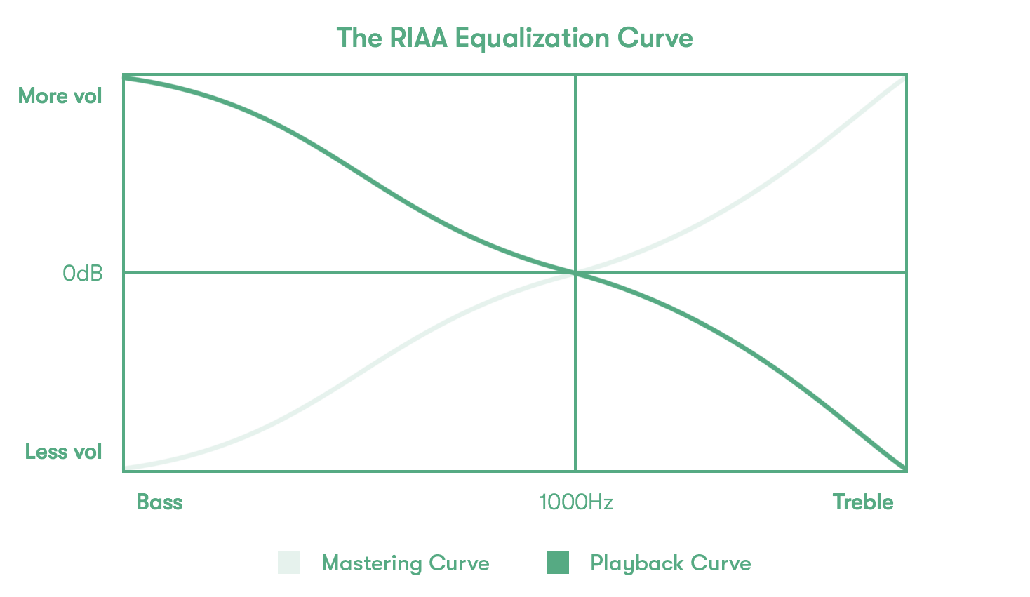 The RIAA equalization curve