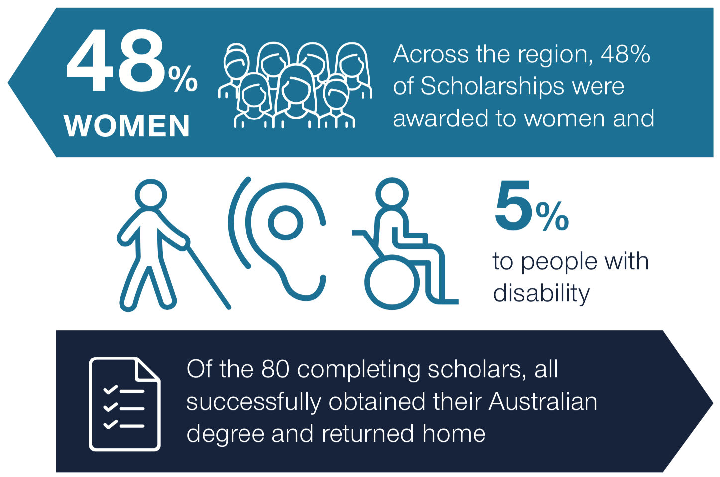 48% of scholarships were awarded to women, 5% to people with disability. Of the 80 completing scholars, all successfully obtained their Australian degree and returned home.