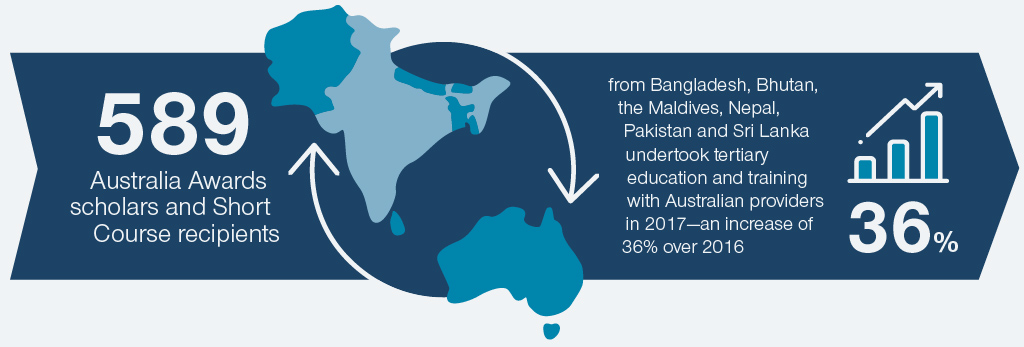 589 Australia Awards scholars and Short Course recipients from Bangladesh, Bhutan, the Maldives, Nepal, Pakistan and Sri Lanka undertook tertiary education and training with Australian providers in 2017—an increase of 36% over 2016