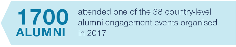 1700 alumni attended one of the 38 country-level engagement events organised.
