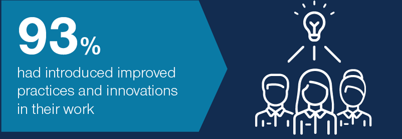 93% had introduced improved practices and innovations in their work