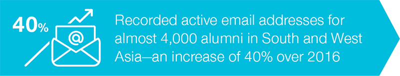 Recorded active email addresses for almost 4,000 alumni—an increase  of 40% over 2016