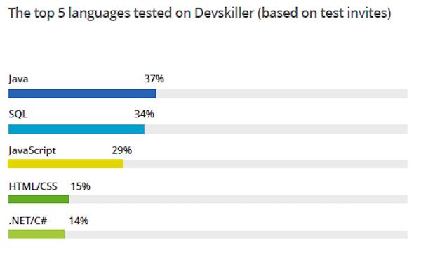 求職最常被考的程式語言::Java、SQL、JavaScript