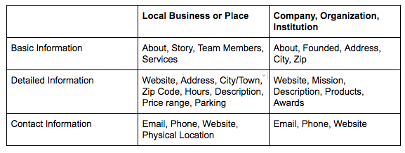 facebook local business versus place