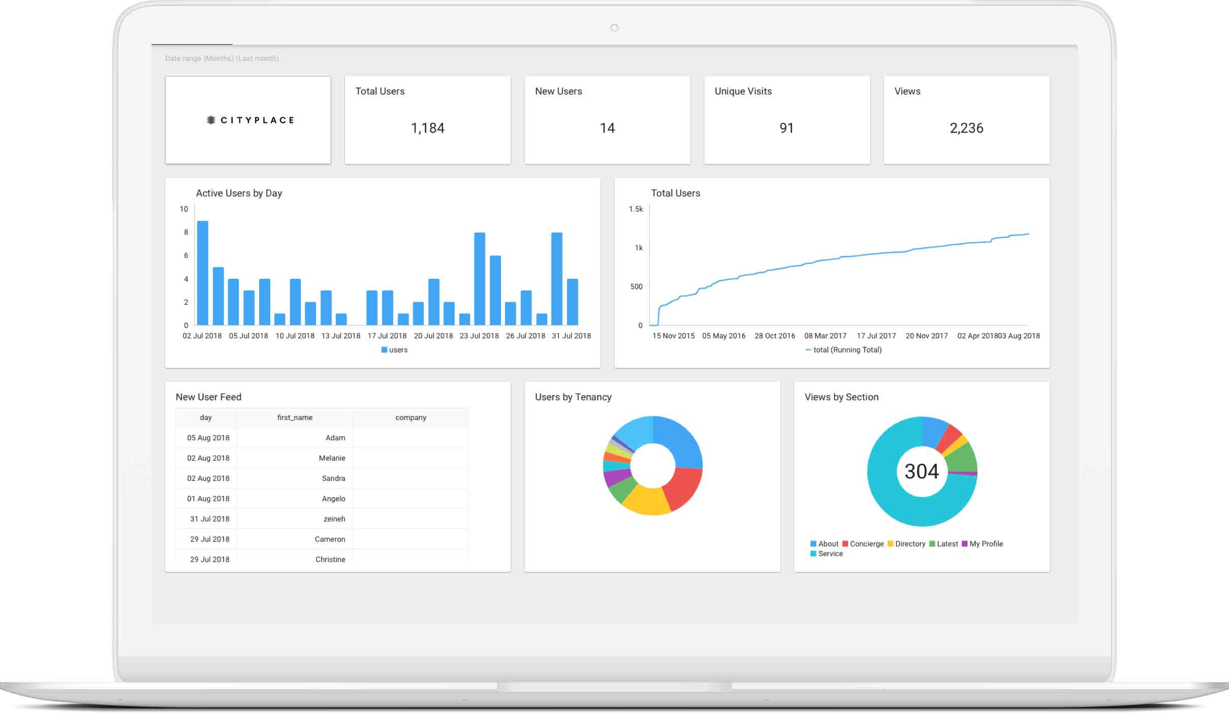 Desktop view showing the live analytics dashboard of the Xperior Platform