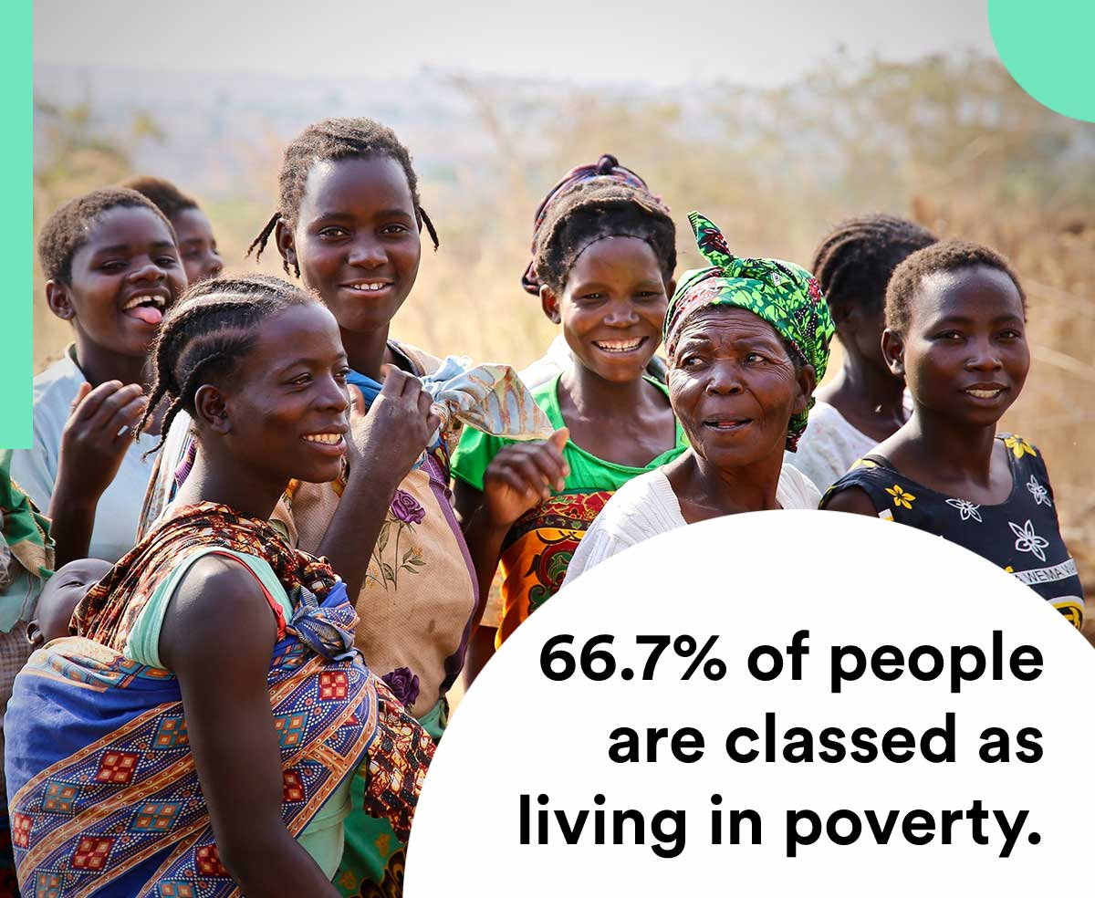 67 percent of people in Malawi live in poverty.