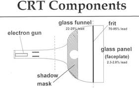 Detailed diagram of CRT components