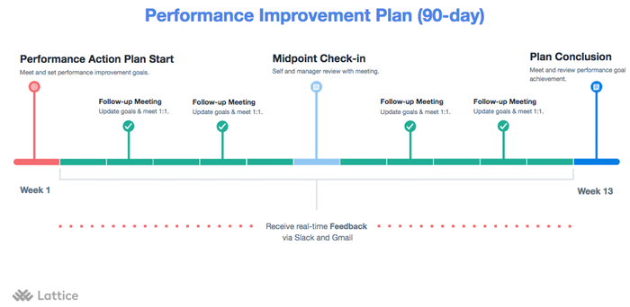 How To Create A Plan To Improve Performance