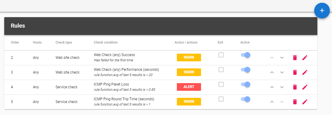 All your monitoring and alert checks in one screen