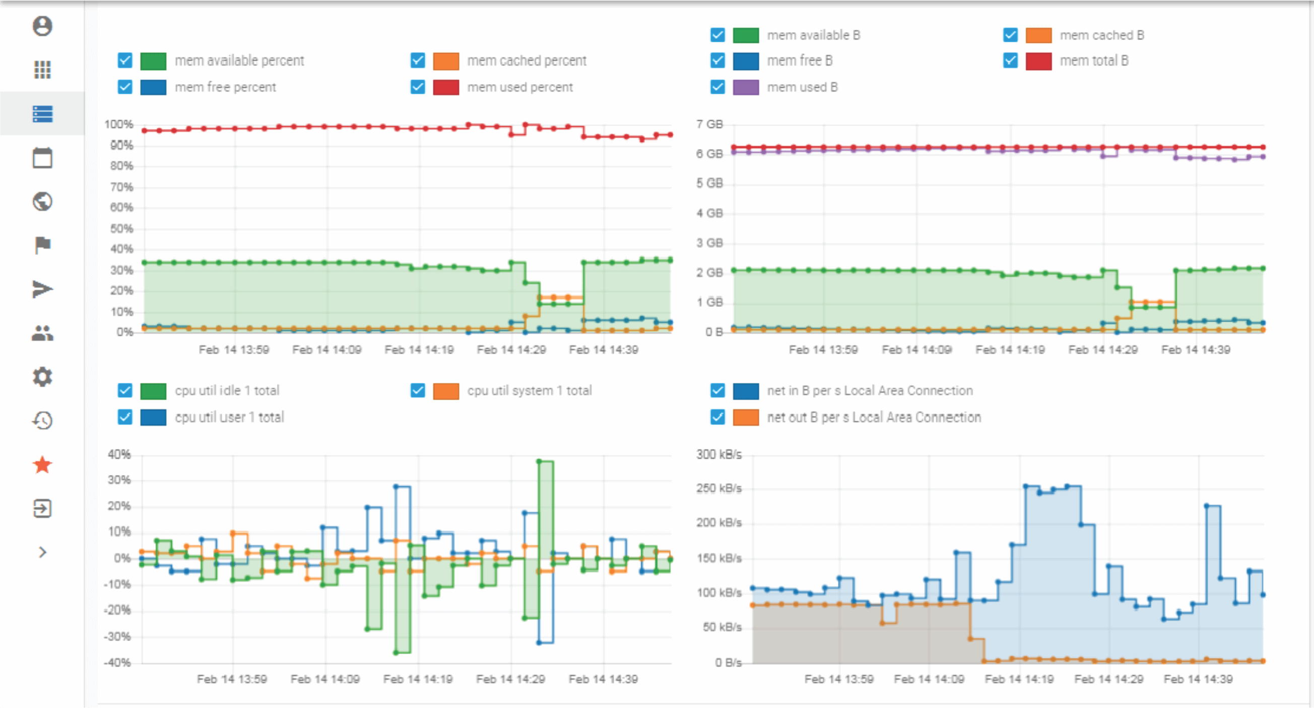 Historical performance graphs and analysis for Windows serversl
