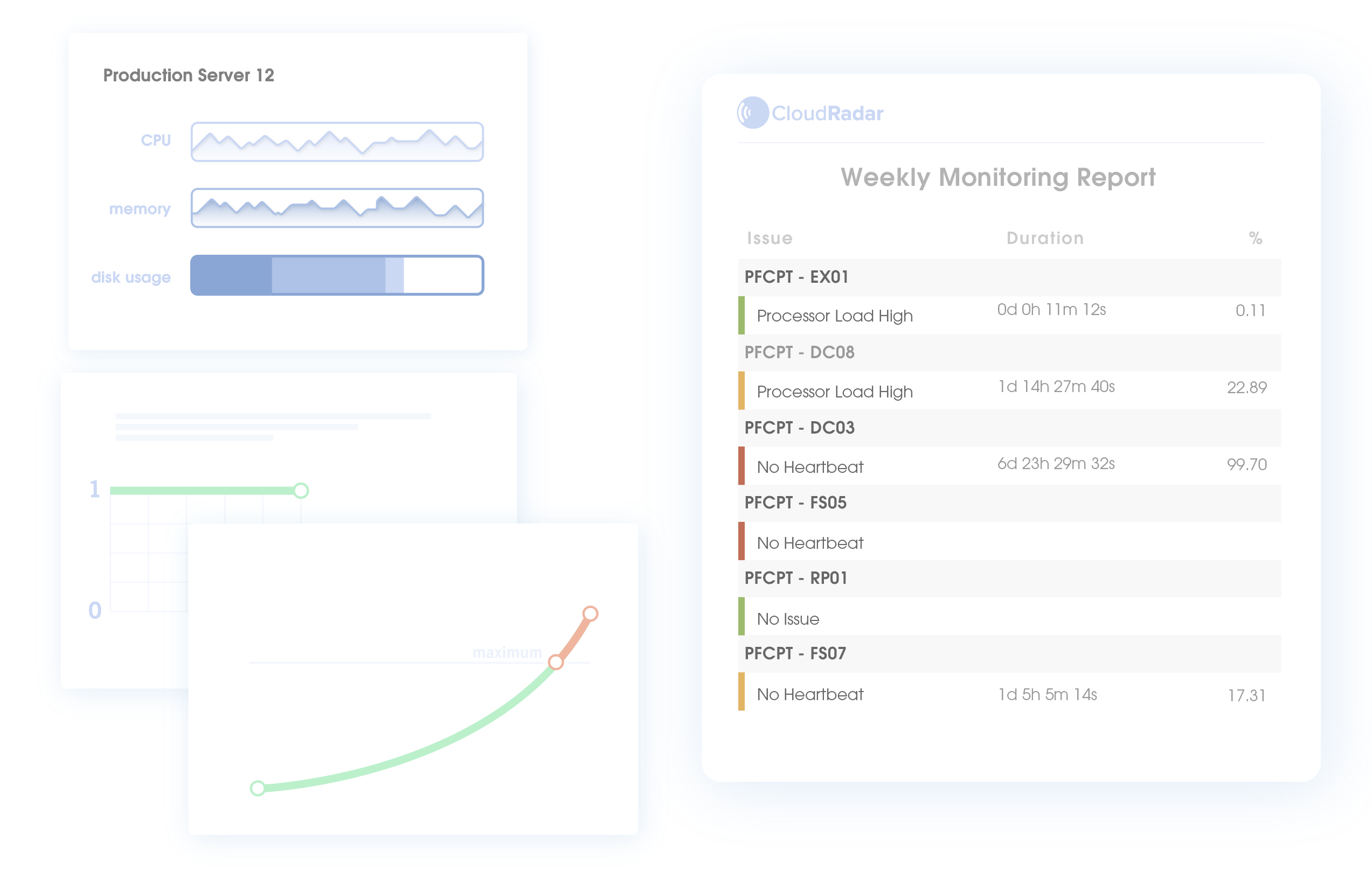 Cloud Server Monitoring reports