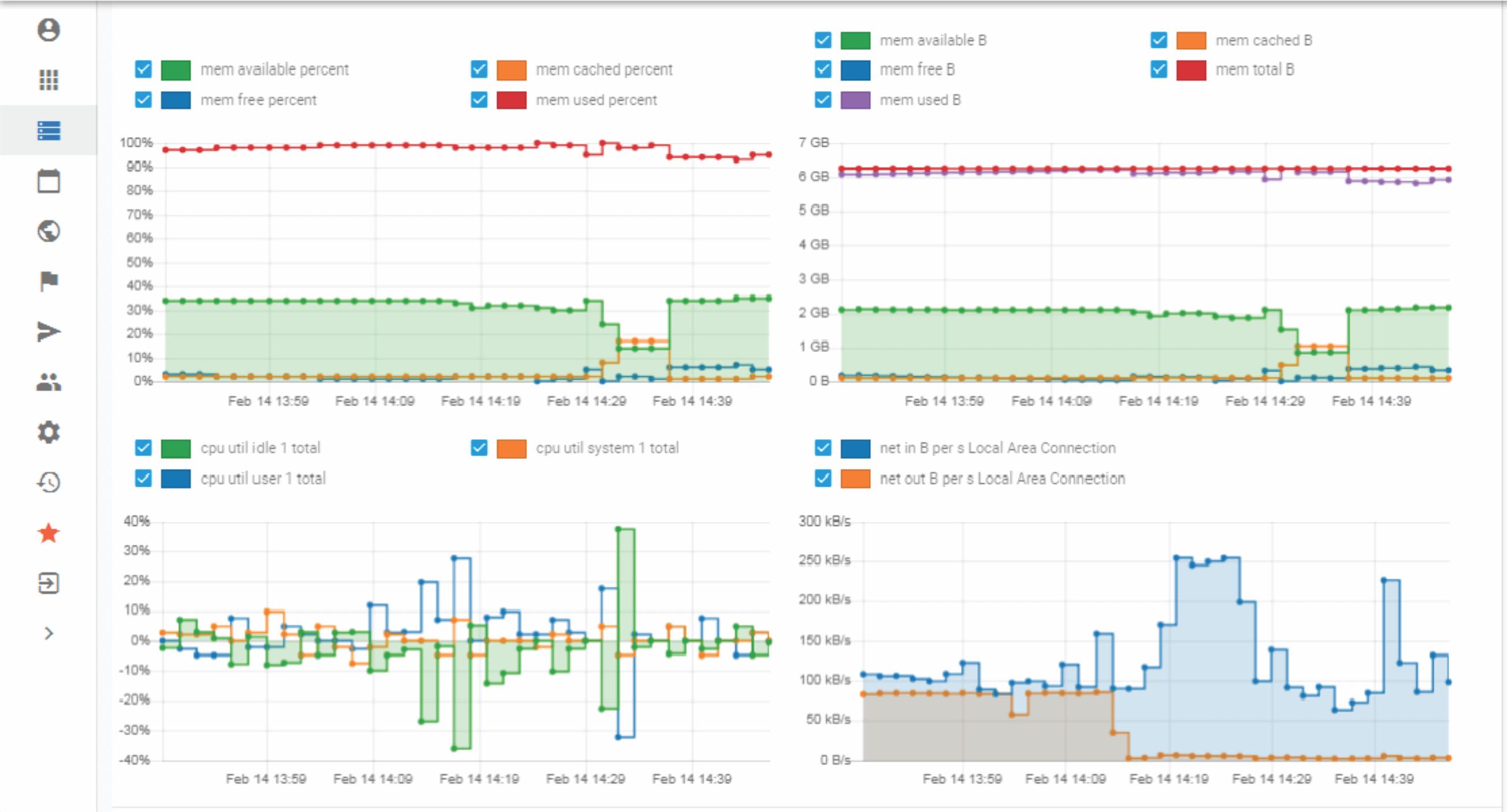 Cloud Monitoring graphs