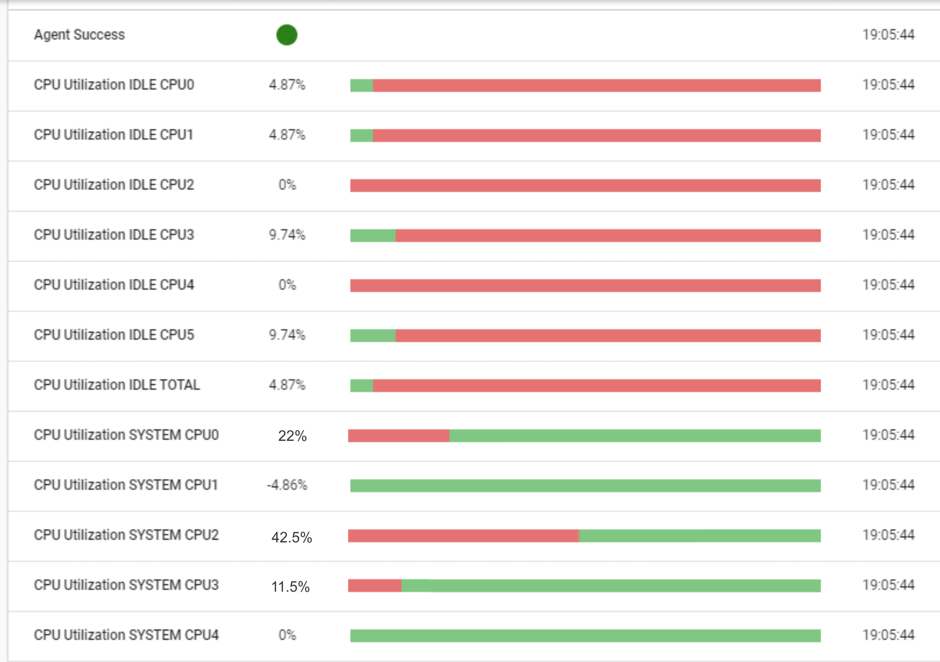CPU Monitoring metrics across all cores and processors