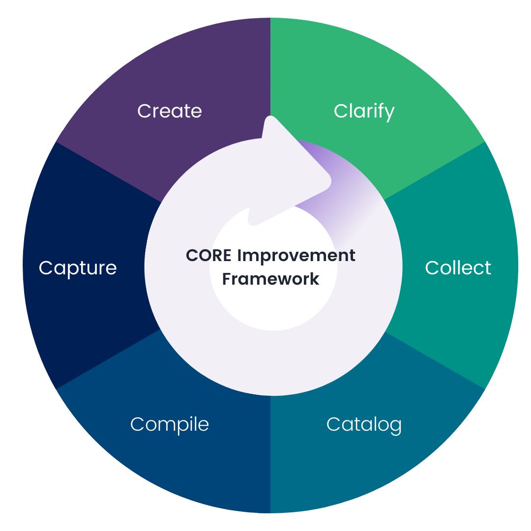 CORE Improvement Framework