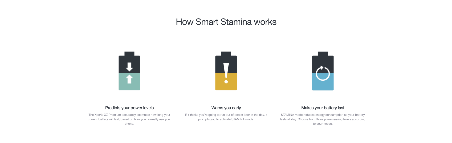 Graphic explanation of Sony smart stamina technology