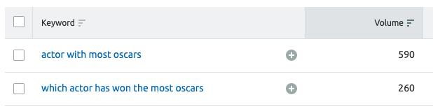 SEMrush oscar results