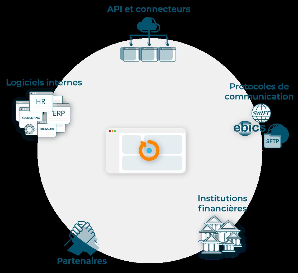 satellite intégration de l'ensemble des applications