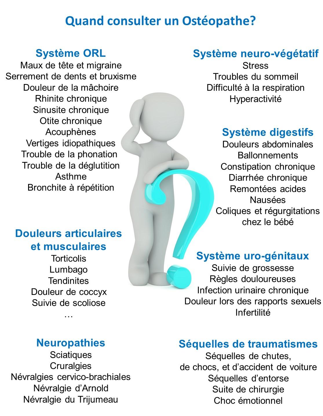 Ostéopathie : Quand consulter? - Marseille 13