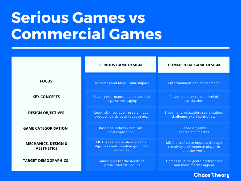 Serious Games vs. Commercial Games: This table provides a simple overview of the structural and design differences between serious games and commercial games. Serious games focus on motivating the player to make a measurable impact, whilst commercial as focused solely on player entertainment. Chaos Theory - Serious Game Developer