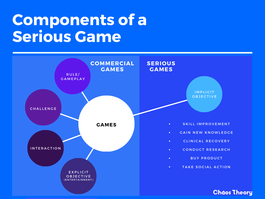 Mind map of the components of a Serious Game: Serious Games have an implicit objective, all game mechanics, rules and design are aimed at guiding and motivating the player to reach a 'serious' goal. Serious games are built to be entertaining and purposeful for its target audience. Chaos Theory - Serious Game Developer