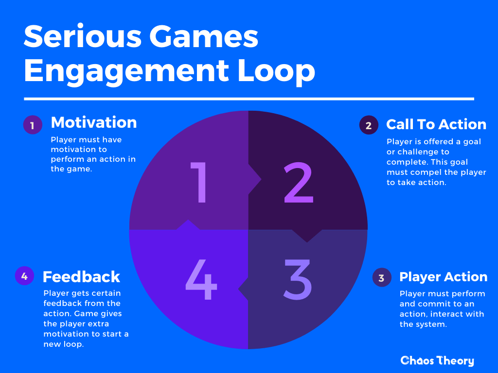A diagram created by Chaos Theory to represent the Serious Games Engagement Loop - Chaos Theory | Serious Games Developer, Australia