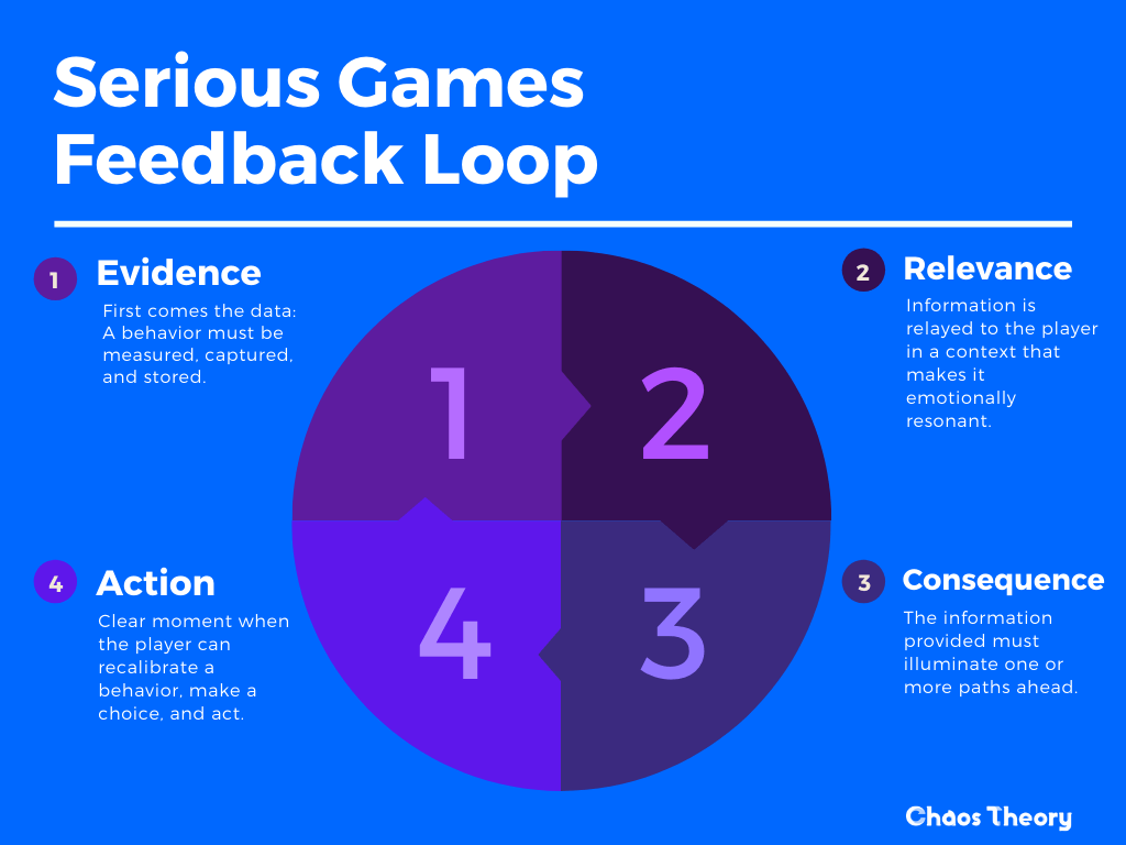 A diagram by Chaos Theory depicting the Serious Games Feedback Loop  - Chaos Theory | Serious Games Developer, Australia