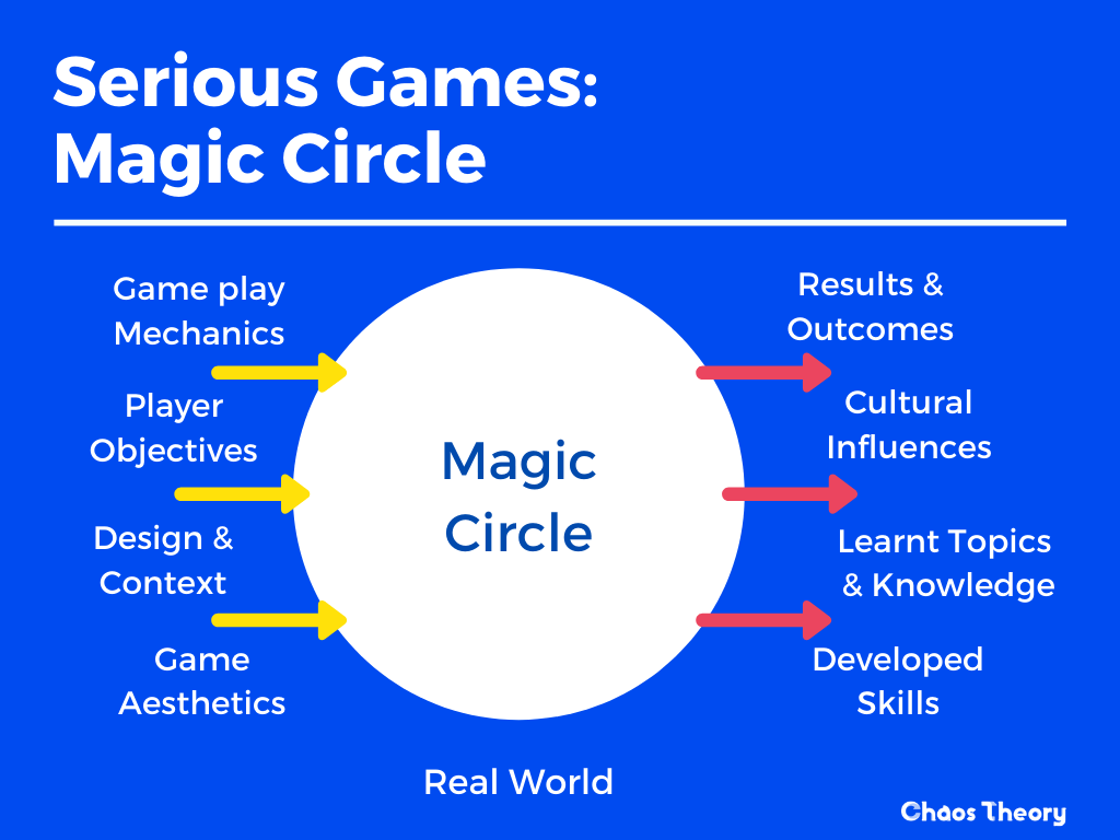 A diagram created by Chaos Theory, depicting the flow of the Magic Circle in Serious Games - Chaos Theory | Serious Games Developer, Australia