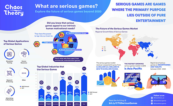 "Chaos Theory 2020 Infographic on ""What are serious games?"" and the status of the Serious Games Market today and beyond 2020"