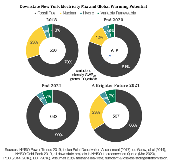 Downstate new york electricity mix and global warning potential