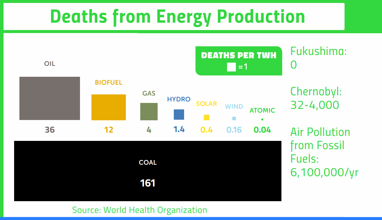 death from energy production