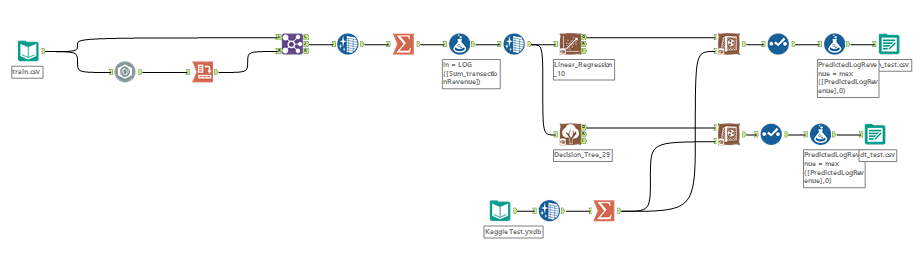 Tackling a Kaggle Competition using only Alteryx®