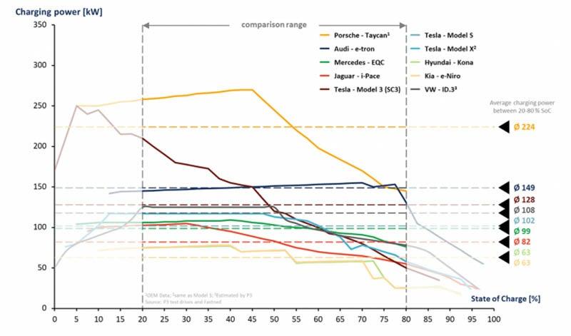 Tabla comparativa de recarga de 10 modelos de coches eléctricos para establecer el índice P3