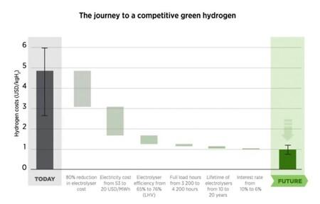 Viaje hacia un hidrógeno verde competitivo. Fuente: IRENA