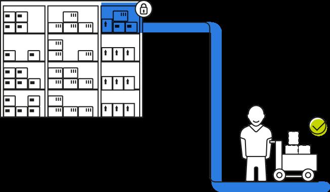lexbizz ERP – Chart effizientes Lager und Meldebestand