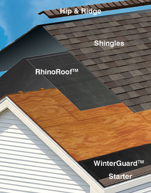 Components Of A Residential Roof