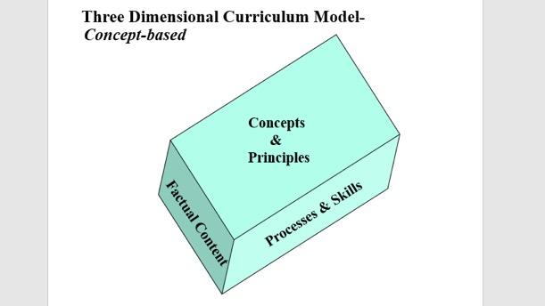 Three-dimensional conceptual understanding