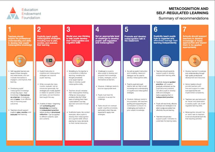 Education Endowment foundation metacognition guidance materials