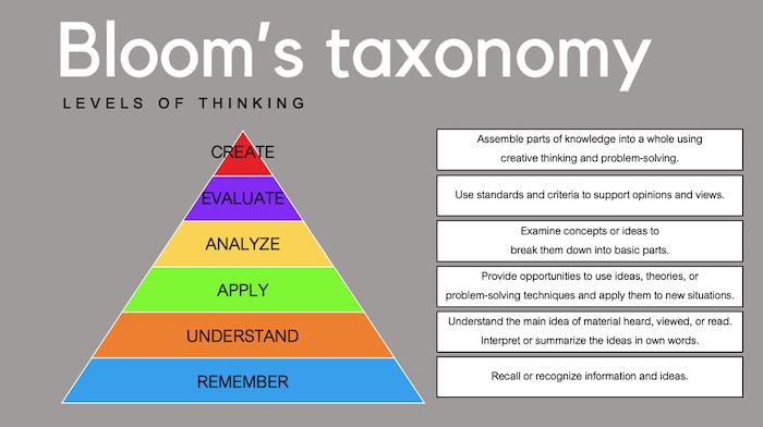 Bloom's Taxonomy Levels
