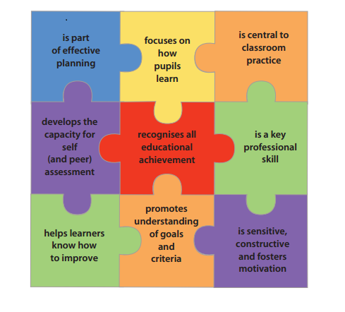 Assessment for learning strategies and outcomes