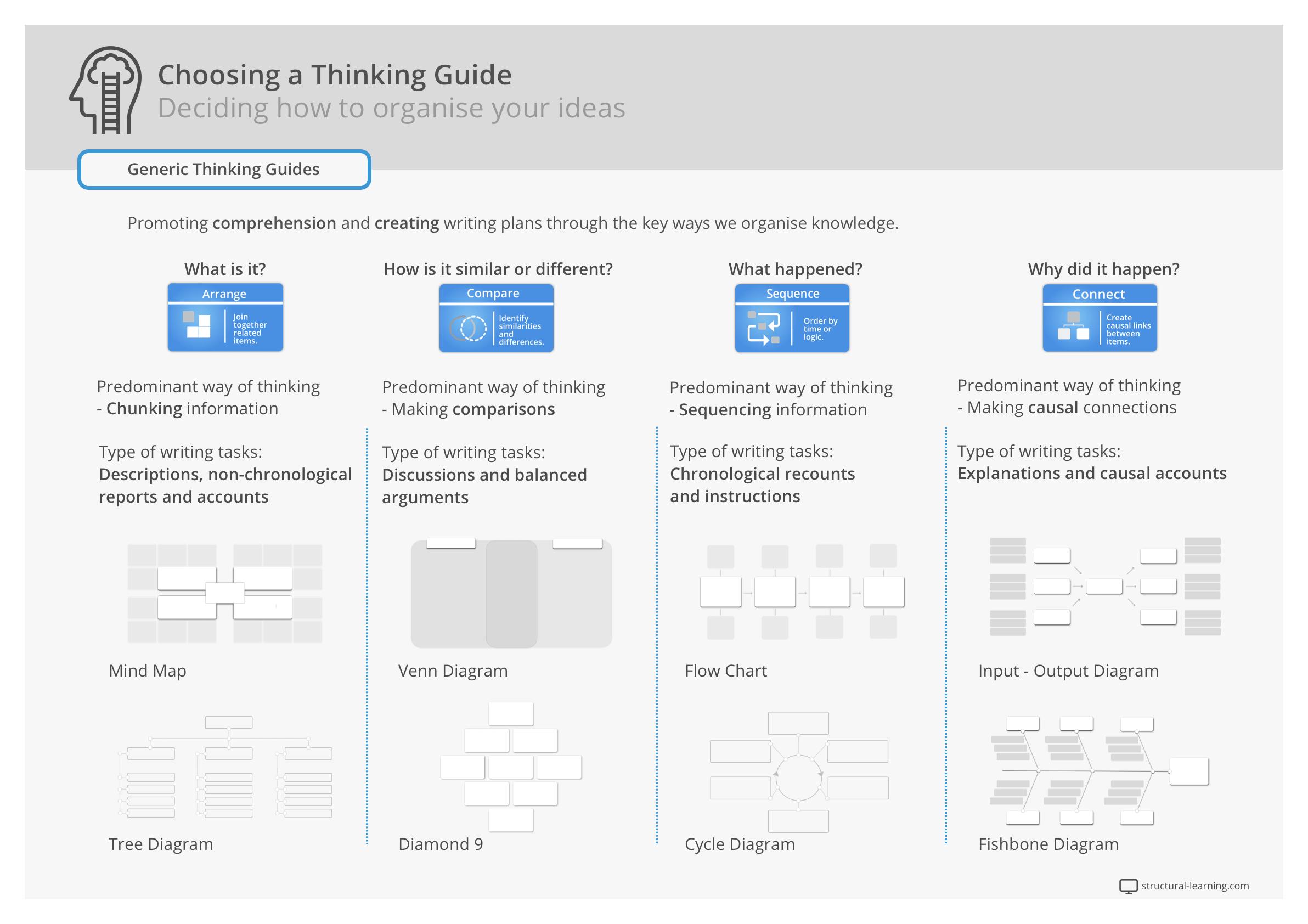 Choosing a Graphic Organizer
